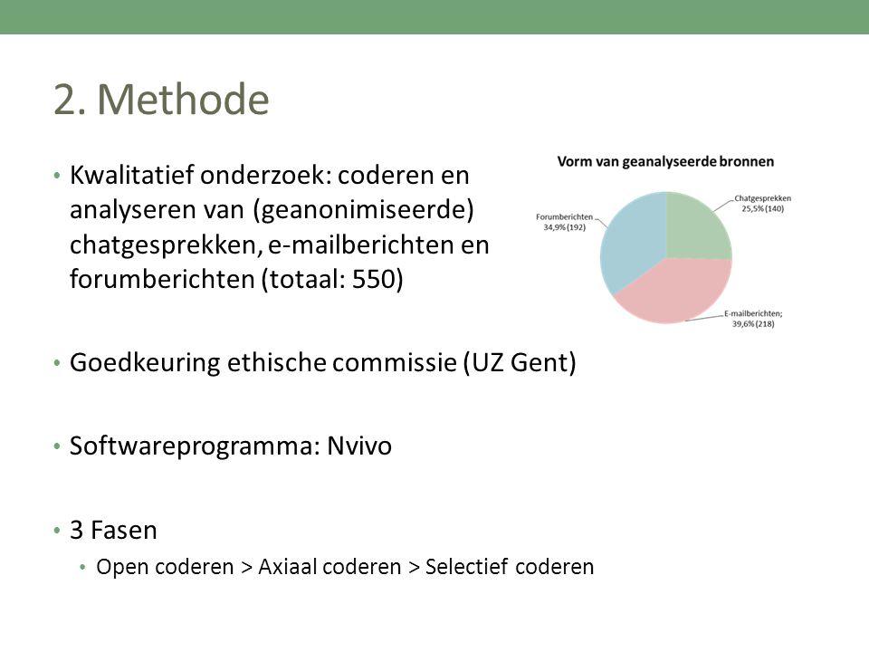 2. Methode Kwalitatief onderzoek: coderen en analyseren van (geanonimiseerde) chatgesprekken, e-mailberichten en forumberichten (totaal: 550)