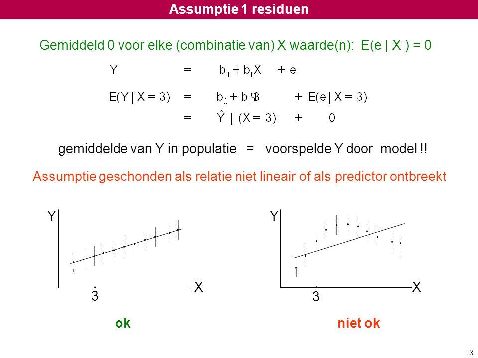Gemiddeld 0 voor elke (combinatie van) X waarde(n): E(e | X ) = 0