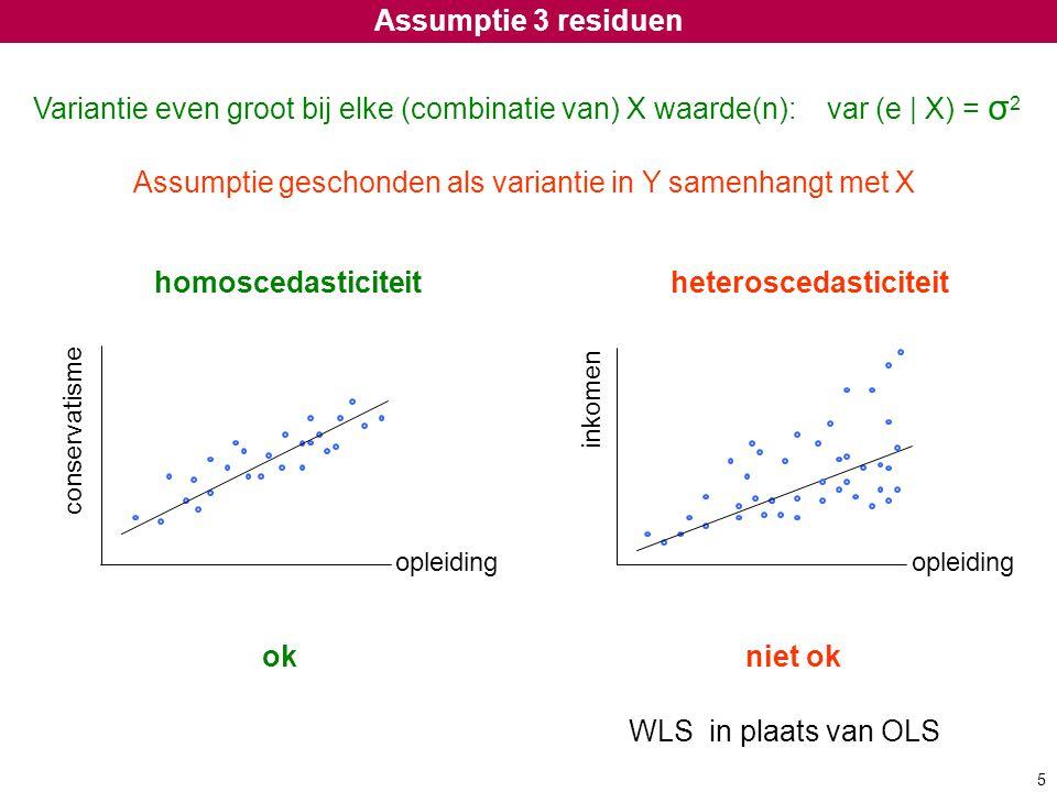 Assumptie geschonden als variantie in Y samenhangt met X