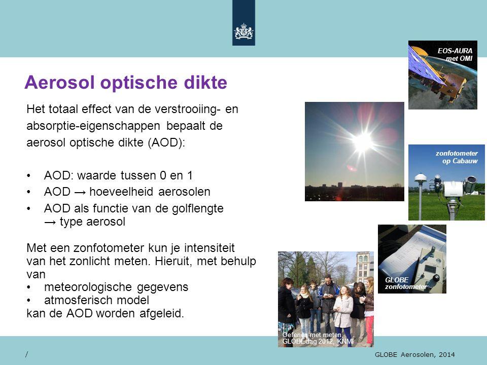 Aerosol optische dikte