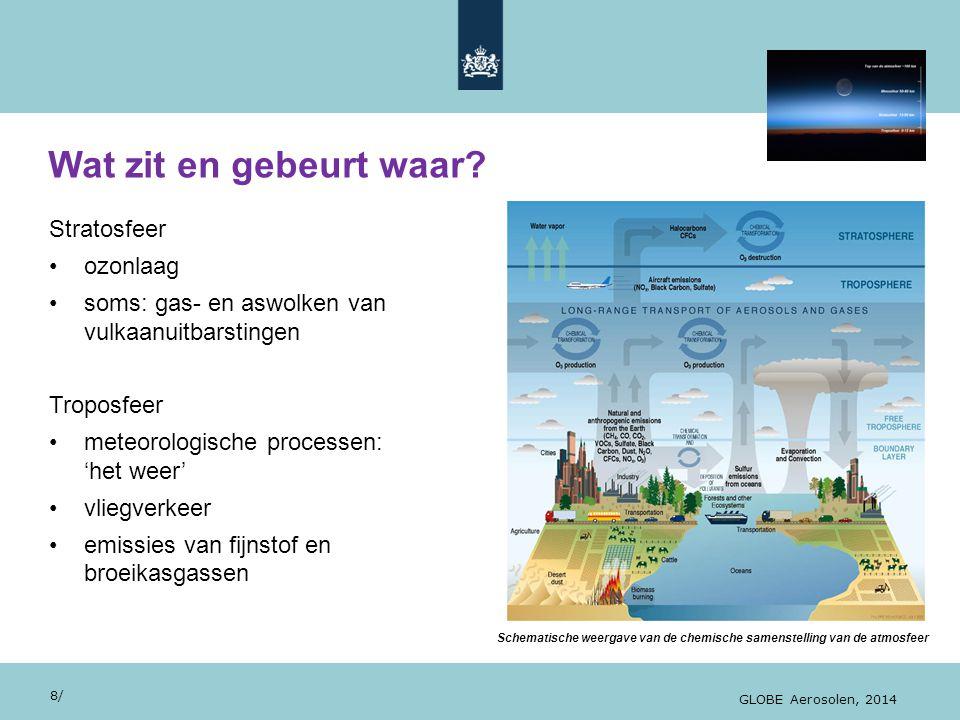 Wat zit en gebeurt waar Stratosfeer ozonlaag