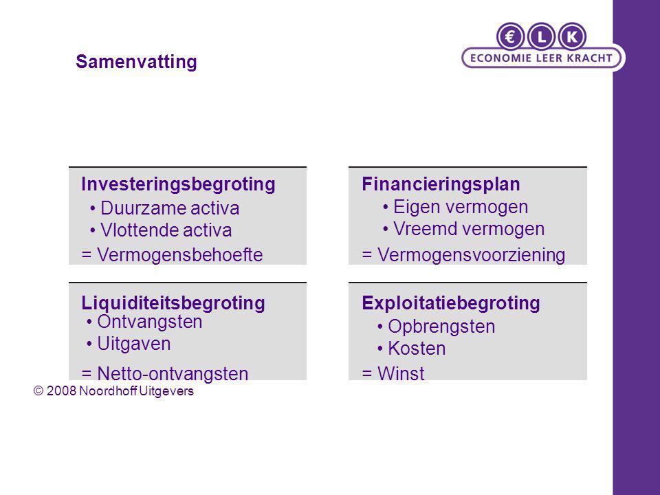 Investeringsbegroting Financieringsplan Duurzame activa