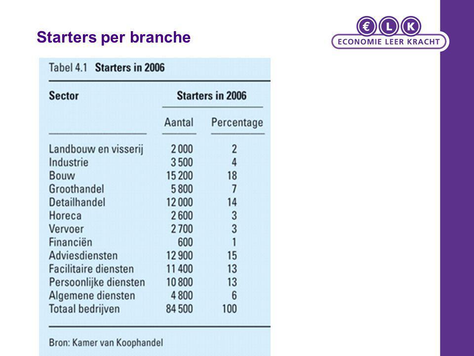 Starters per branche