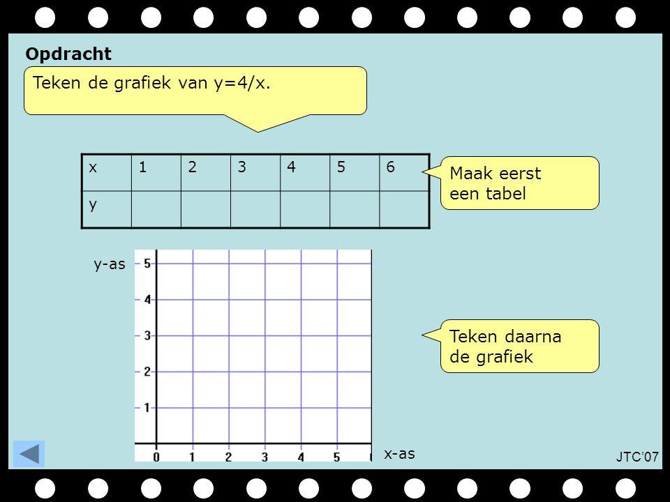 Teken de grafiek van y=4/x.