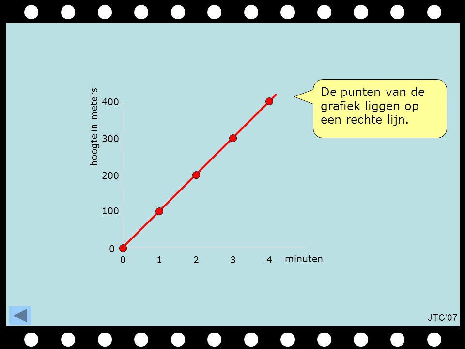 De punten van de grafiek liggen op een rechte lijn.