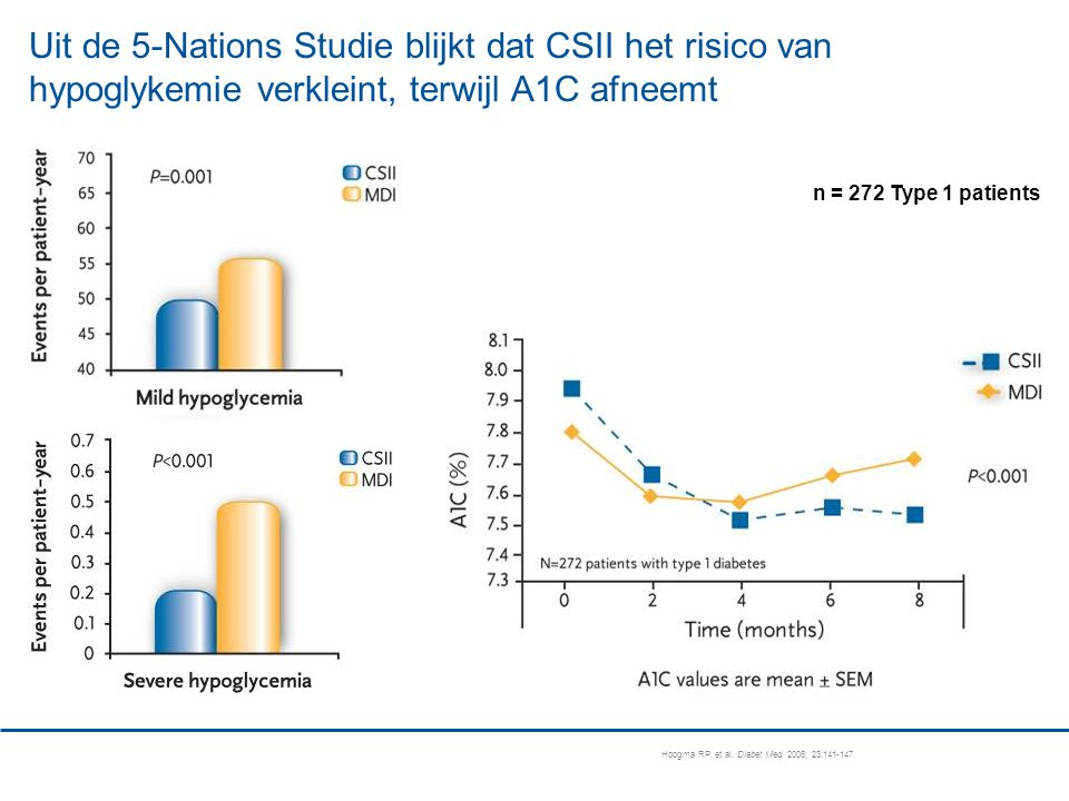 Uit de 5-Nations Studie blijkt dat CSII het risico van hypoglykemie verkleint, terwijl A1C afneemt