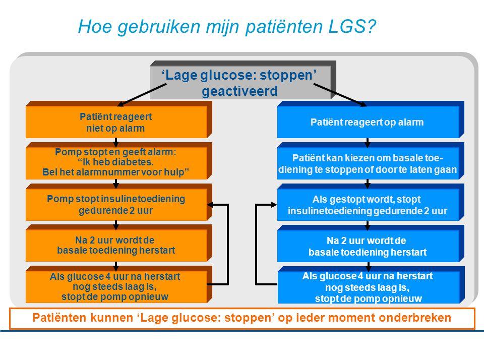 Hoe gebruiken mijn patiënten LGS