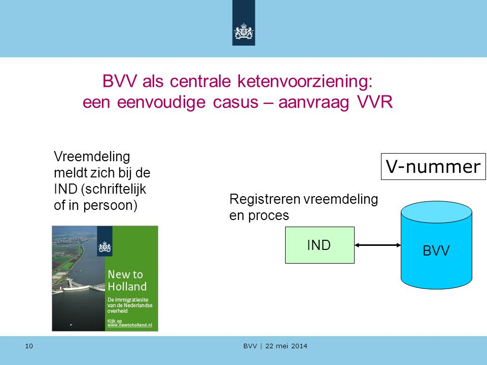 BVV als centrale ketenvoorziening: een eenvoudige casus – aanvraag VVR