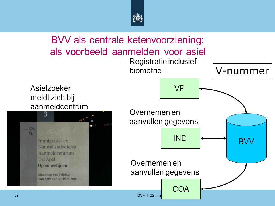 BVV als centrale ketenvoorziening: als voorbeeld aanmelden voor asiel