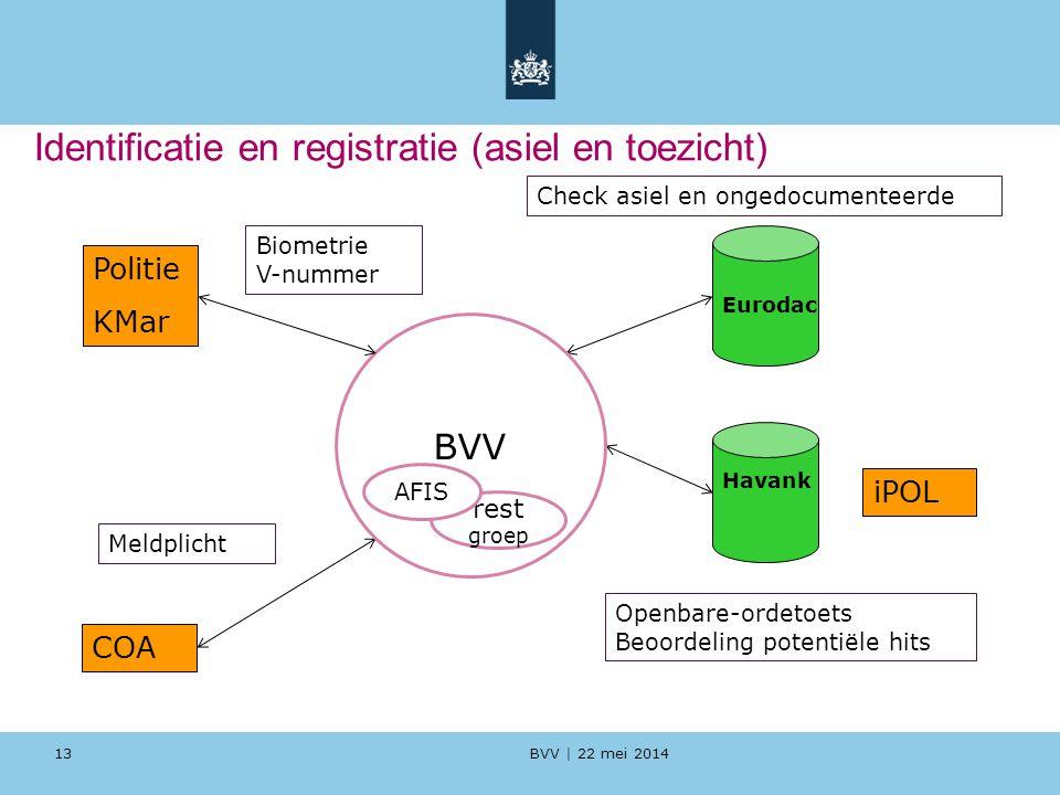 Identificatie en registratie (asiel en toezicht)