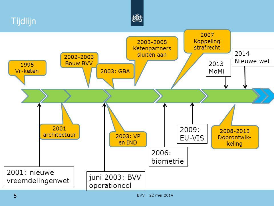 Tijdlijn 2009: EU-VIS 2006: biometrie 2001: nieuwe vreemdelingenwet
