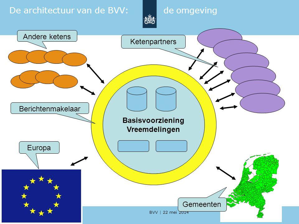 De architectuur van de BVV: de omgeving