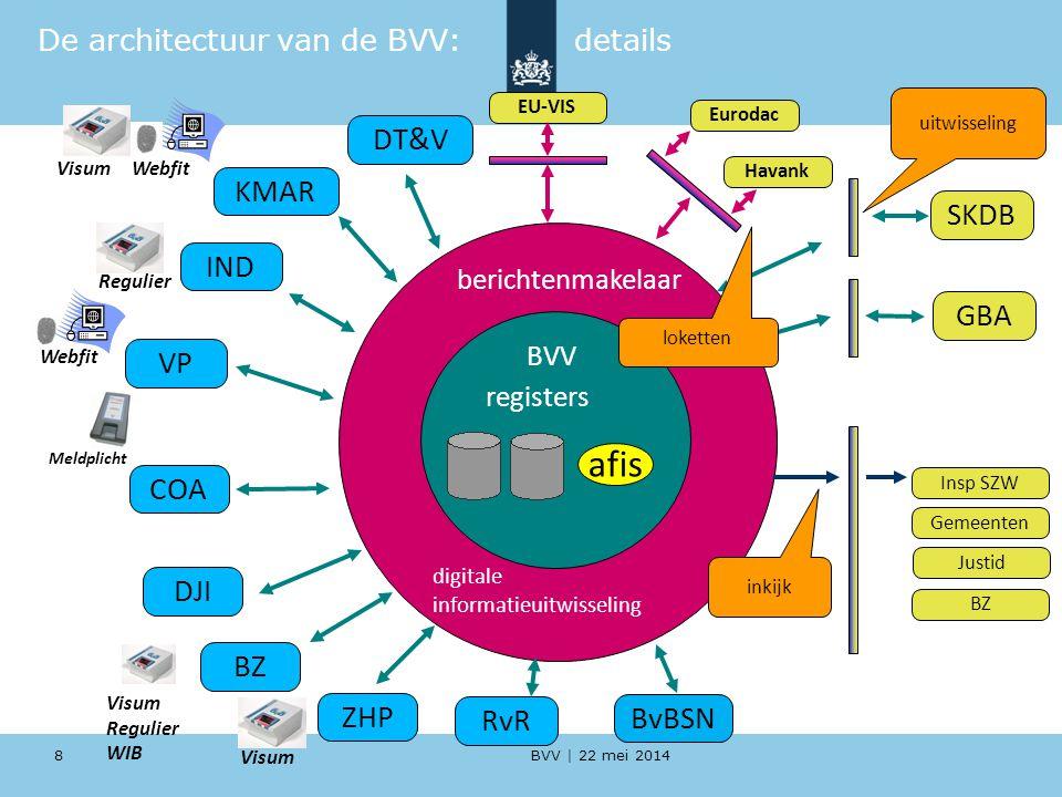 De architectuur van de BVV: details