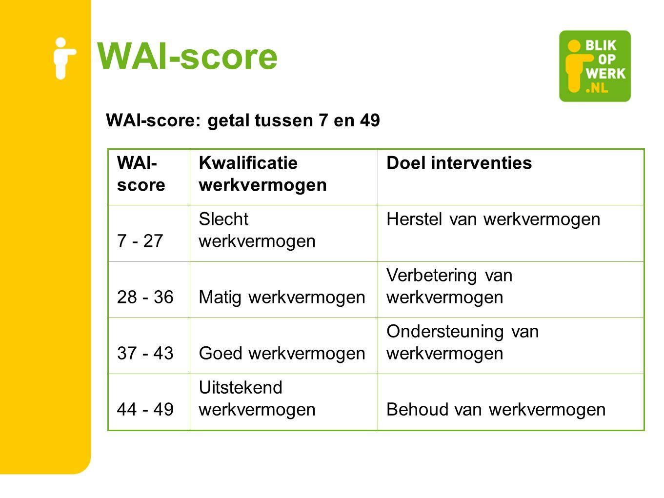 WAI-score WAI-score: getal tussen 7 en 49 WAI-score