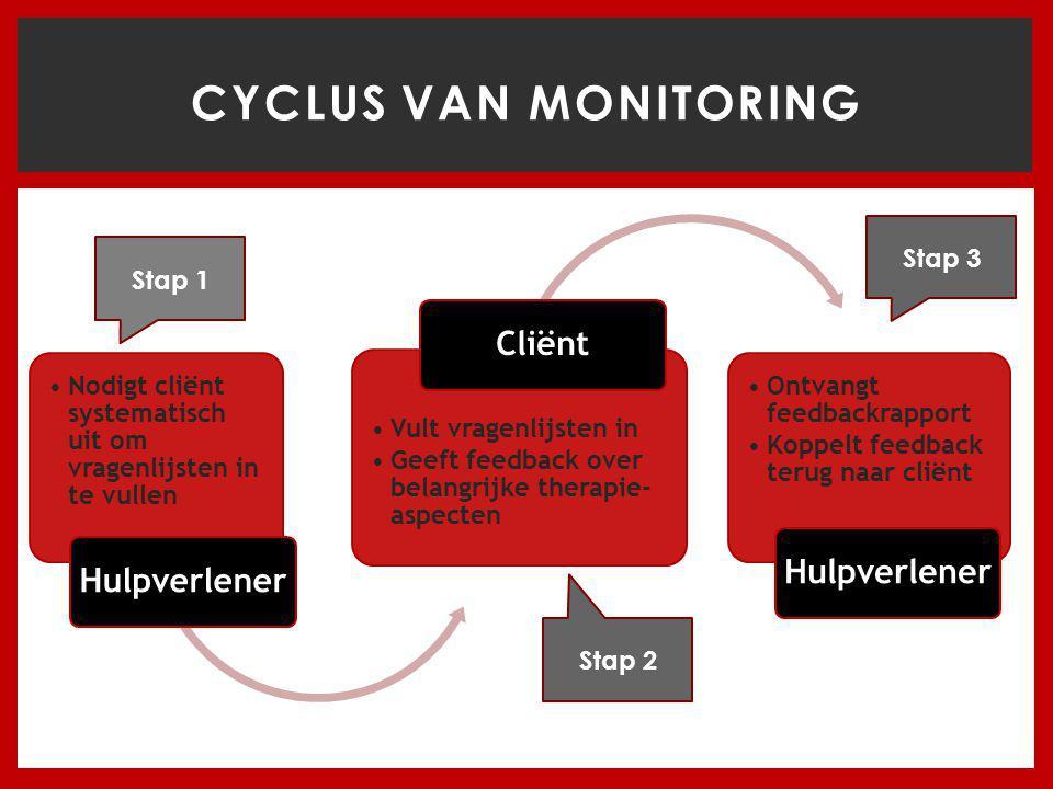 Cyclus van monitoring Cliënt Hulpverlener