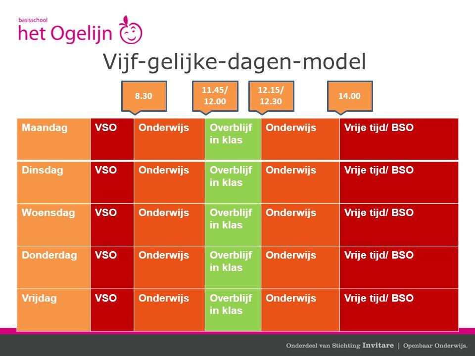 Vijf-gelijke-dagen-model