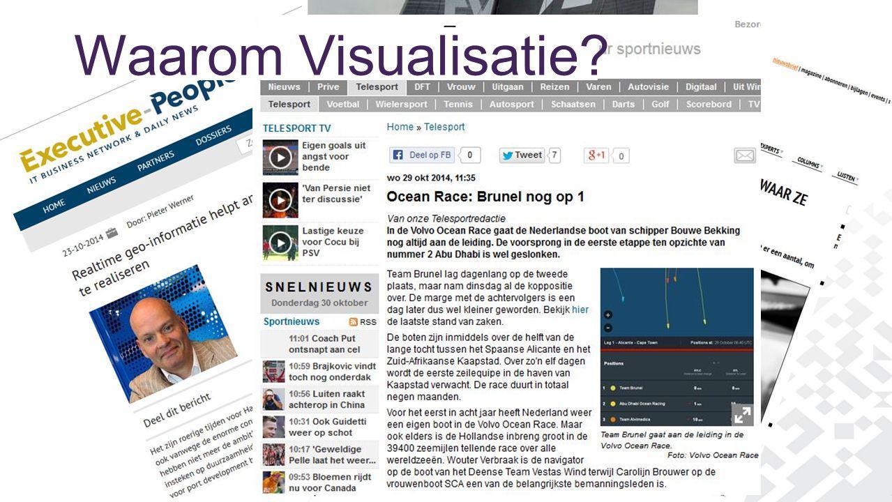 Waarom Visualisatie