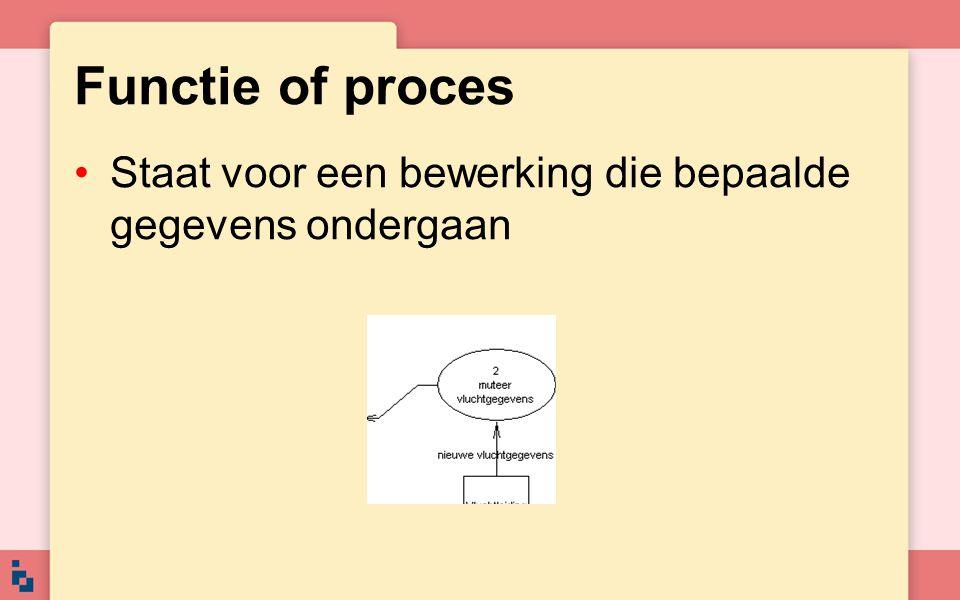 Functie of proces Staat voor een bewerking die bepaalde gegevens ondergaan