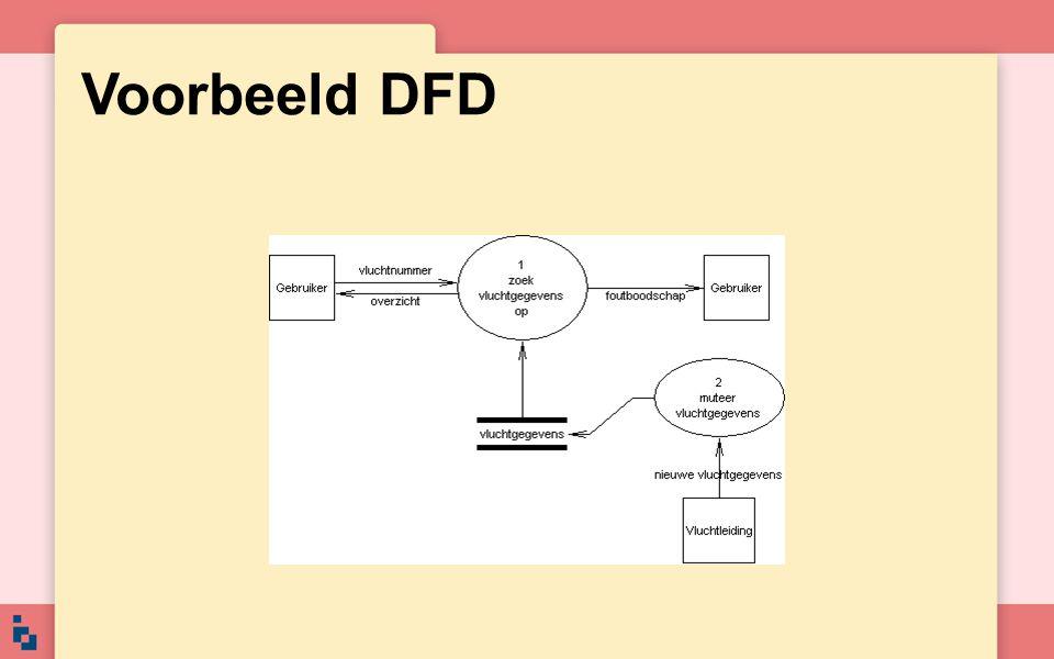 Voorbeeld DFD