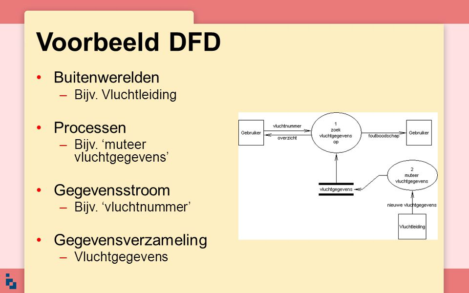 Voorbeeld DFD Buitenwerelden Processen Gegevensstroom