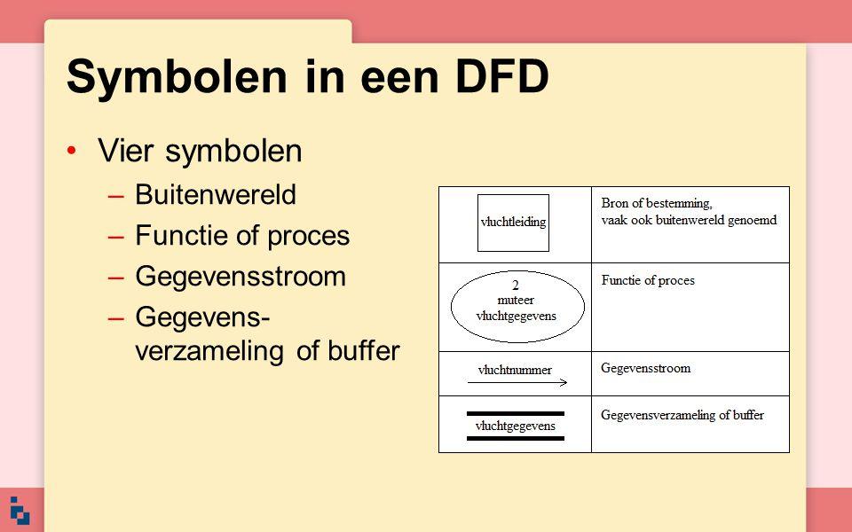 Symbolen in een DFD Vier symbolen Buitenwereld Functie of proces