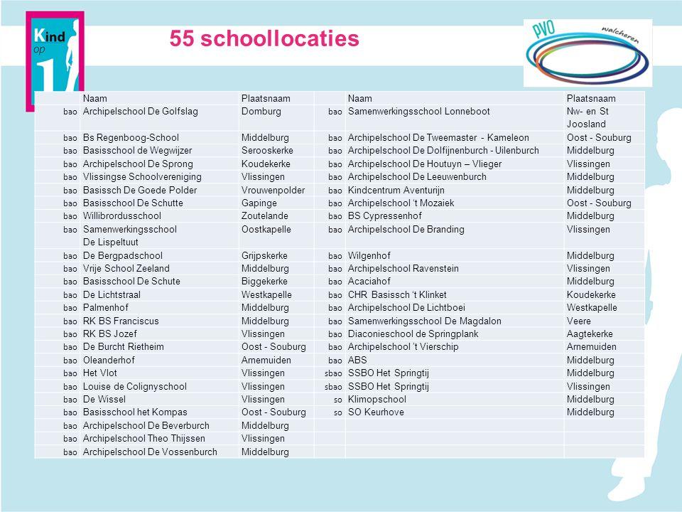 55 schoollocaties Naam Plaatsnaam bao Archipelschool De Golfslag