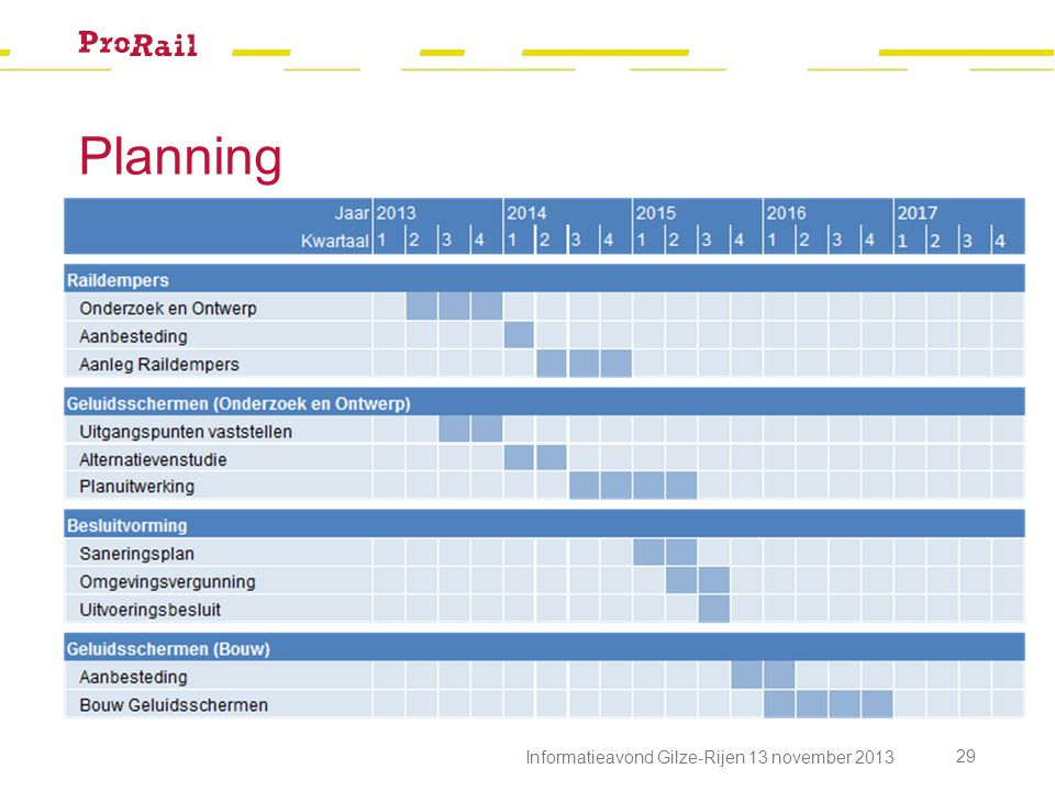 Planning Informatieavond Gilze-Rijen 13 november 2013
