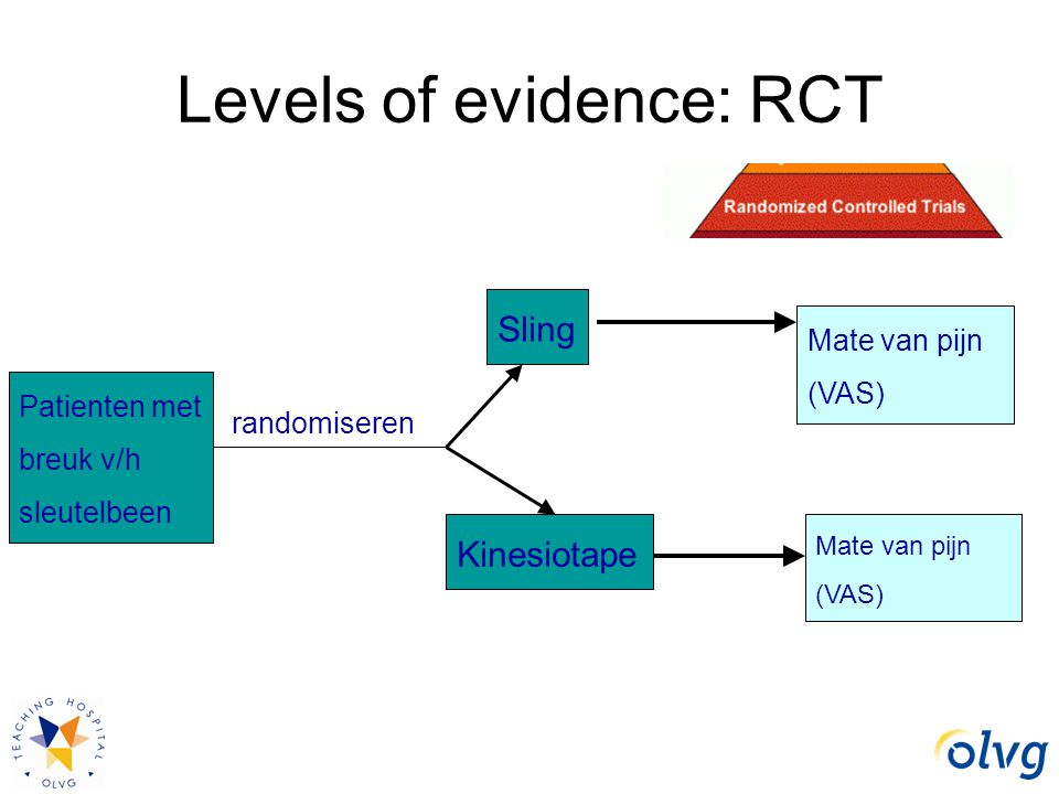Levels of evidence: RCT