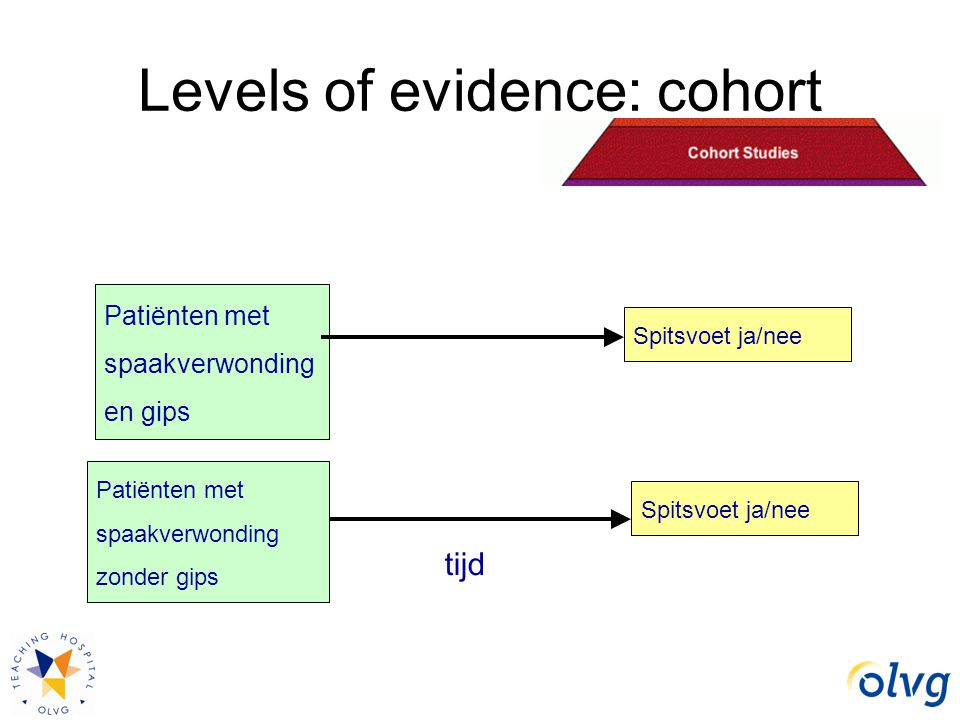 Levels of evidence: cohort