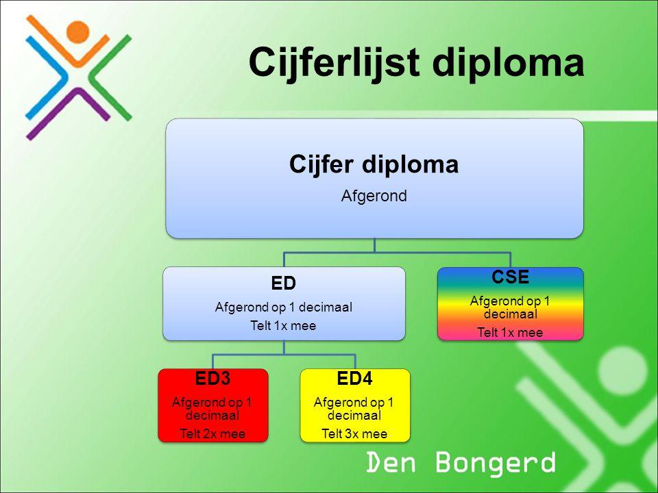 Cijferlijst diploma Cijfer diploma ED ED3 ED4 CSE Afgerond