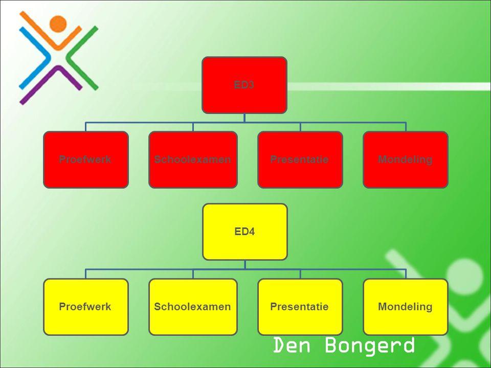 ED3 Proefwerk Schoolexamen Presentatie Mondeling ED4 Proefwerk Schoolexamen Presentatie Mondeling