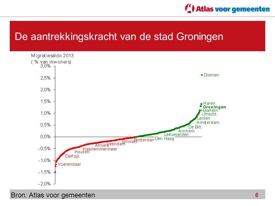 De aantrekkingskracht van de stad Groningen