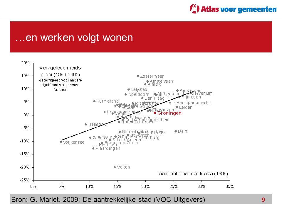 …en werken volgt wonen Bron: G. Marlet, 2009: De aantrekkelijke stad (VOC Uitgevers)