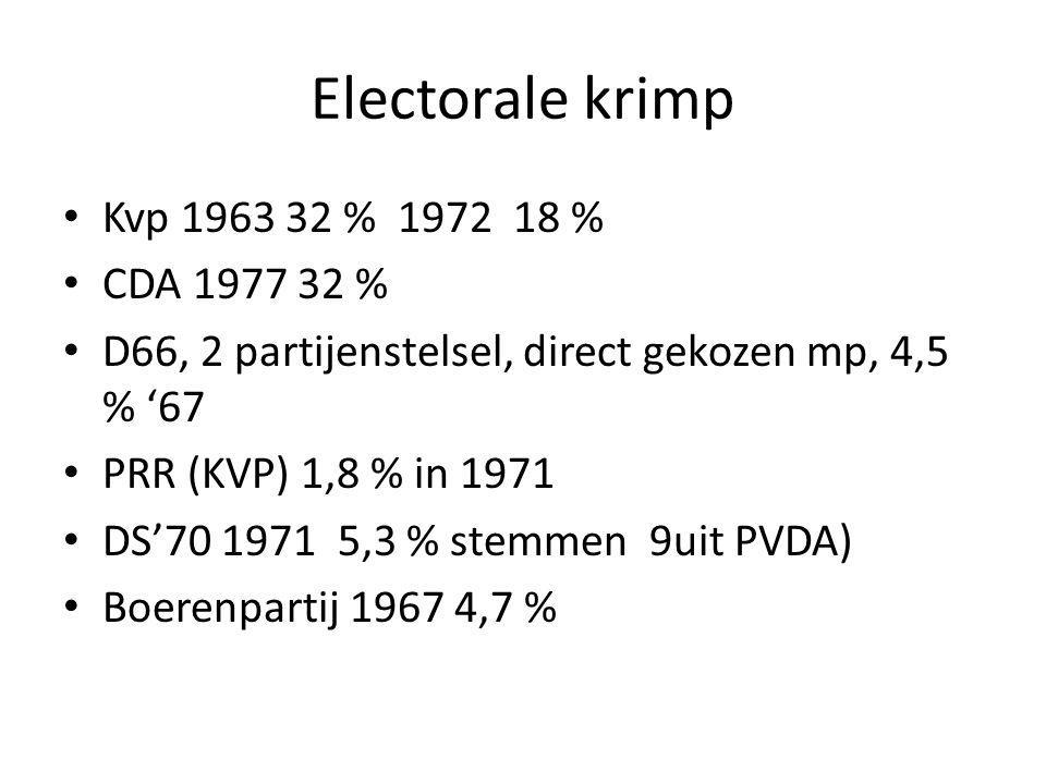 Electorale krimp Kvp 1963 32 % 1972 18 % CDA 1977 32 %