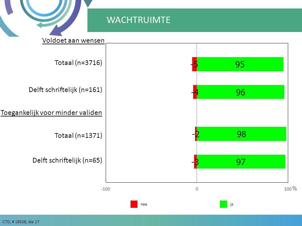 WACHTRUIMTE Voldoet aan wensen Totaal (n=3716)