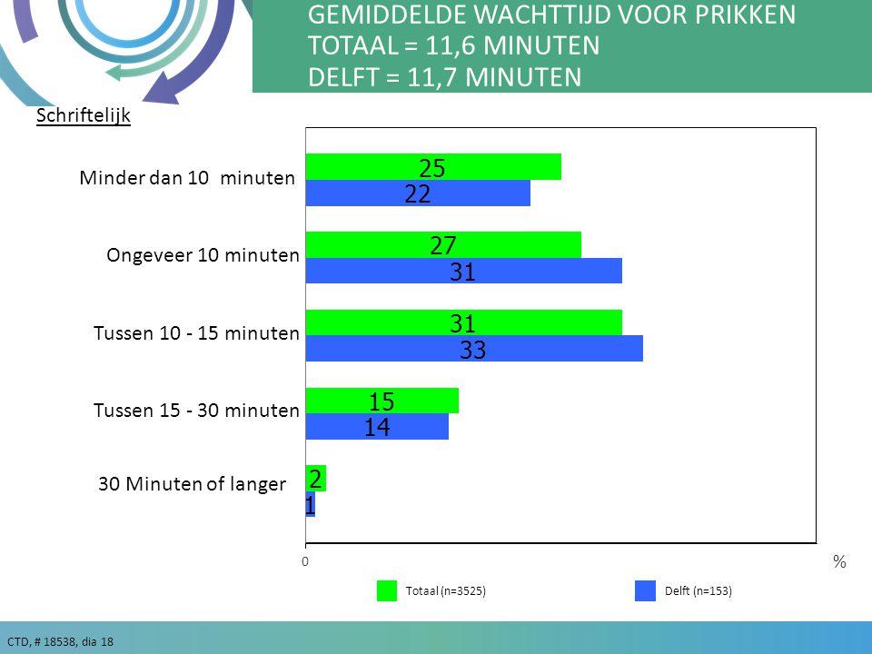 GEMIDDELDE WACHTTIJD VOOR PRIKKEN TOTAAL = 11,6 MINUTEN DELFT = 11,7 MINUTEN