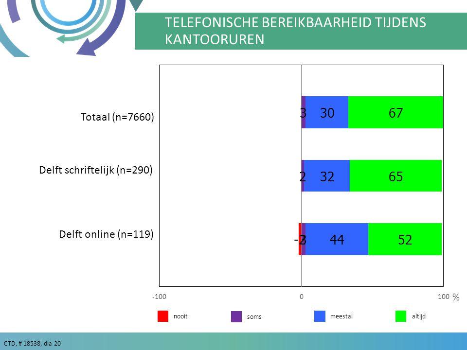 TD TELEFONISCH GOED BEREIKBAAR TIJDENS KANTOORUREN