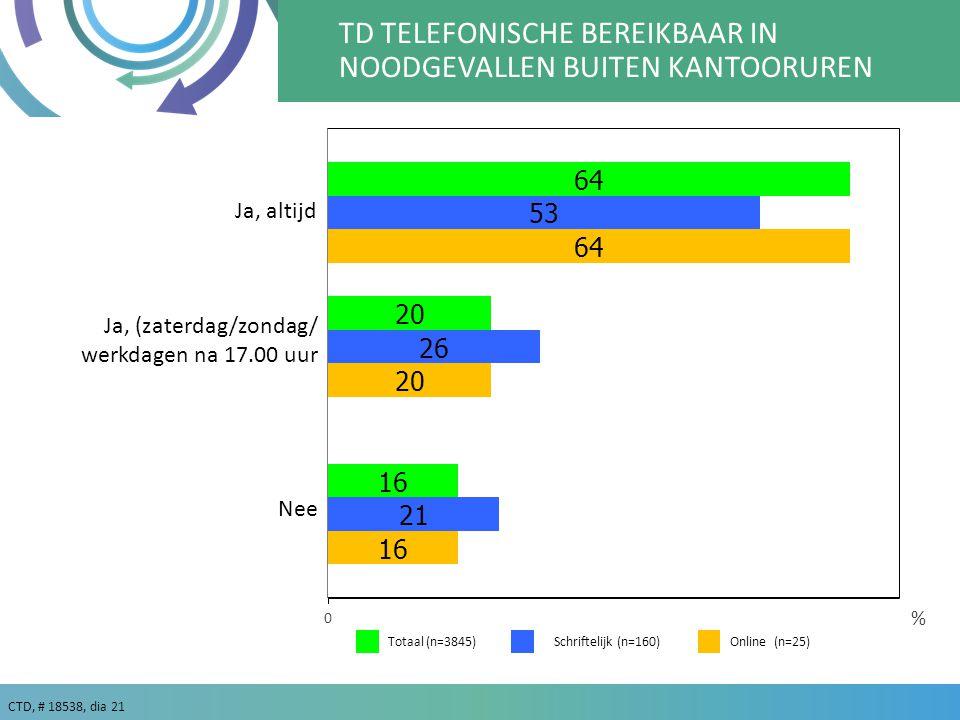 TD TELEFONISCHE BEREIKBAAR IN NOODGEVALLEN BUITEN KANTOORUREN