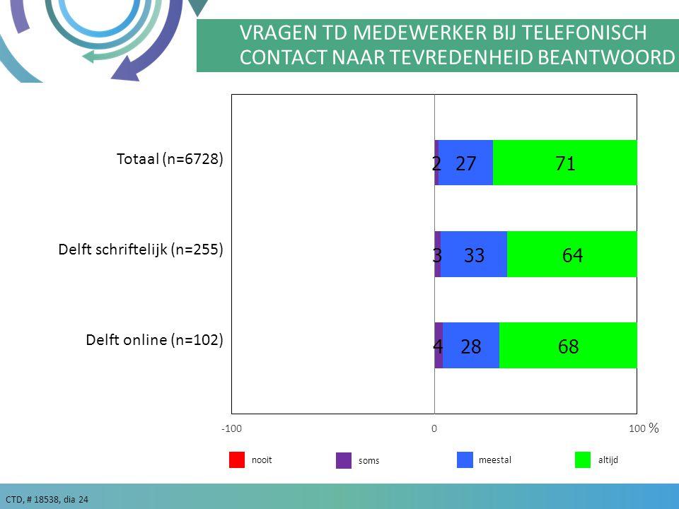 VRAGEN TD MEDEWERKER BIJ TELEFONISCH CONTACT NAAR TEVREDENHEID BEANTWOORD