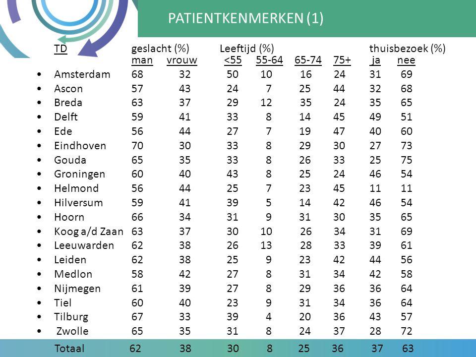 PATIENTKENMERKEN (1) TD geslacht (%) Leeftijd (%) thuisbezoek (%) man vrouw <55 55-64 65-74 75+ ja nee.