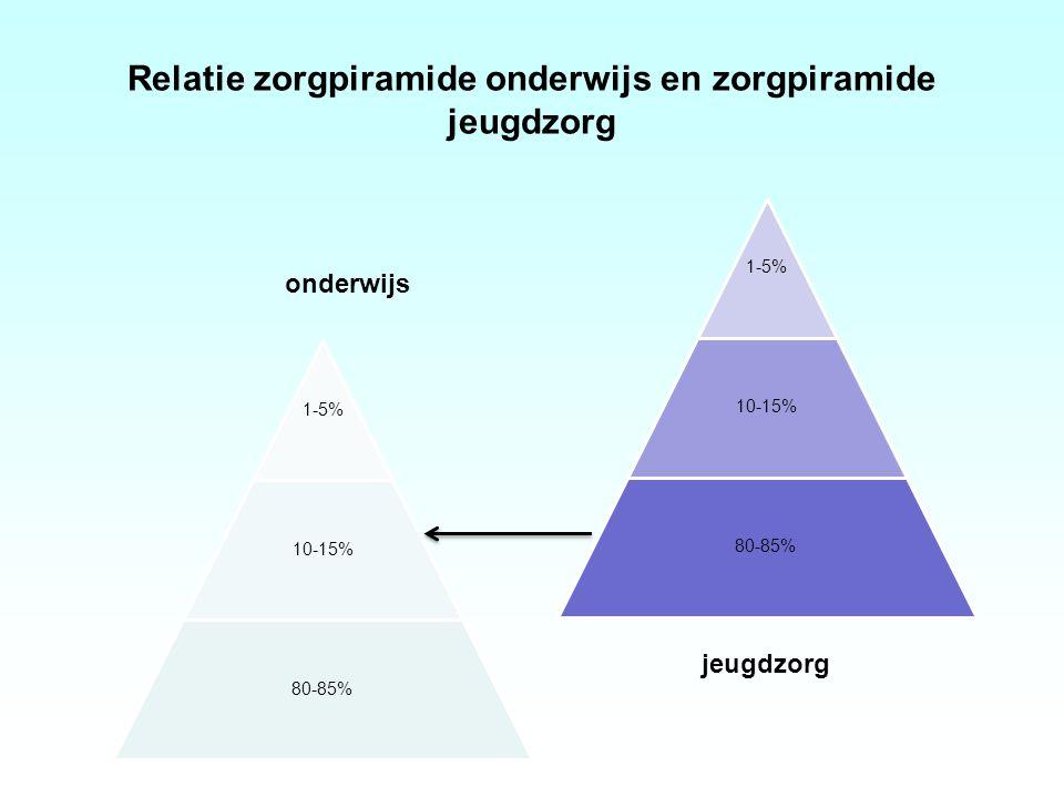 Relatie zorgpiramide onderwijs en zorgpiramide jeugdzorg