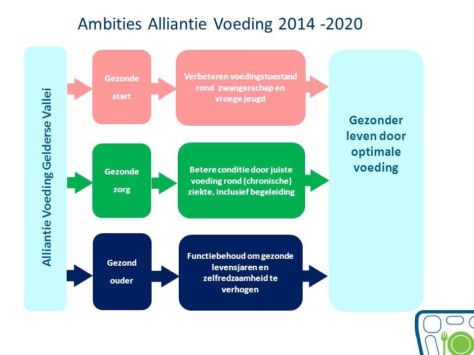 Ambities Alliantie Voeding 2014 -2020