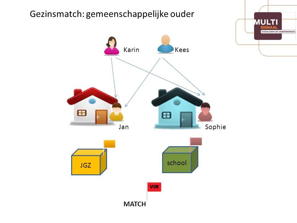 Gezinsmatch: gemeenschappelijke ouder