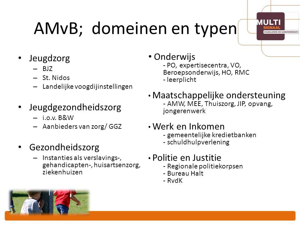 AMvB; domeinen en typen