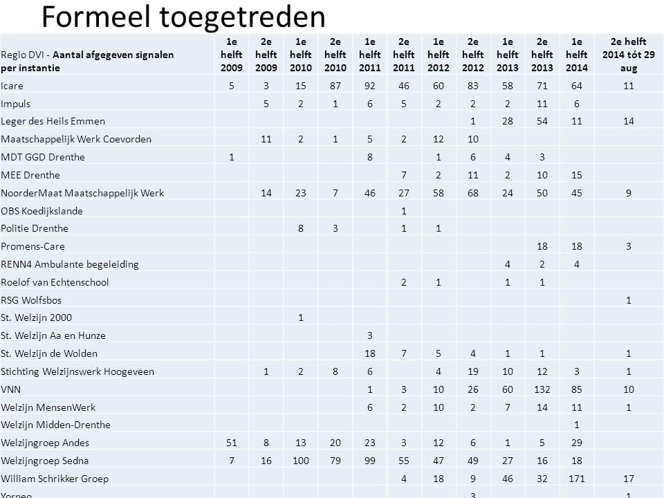 Formeel toegetreden Regio DVI - Aantal afgegeven signalen per instantie. 1e helft 2009. 2e helft 2009.