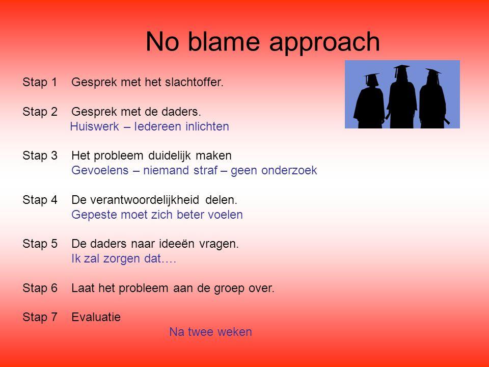 No blame approach Stap 1 Gesprek met het slachtoffer. Stap 2 Gesprek met de daders. Huiswerk – Iedereen inlichten.