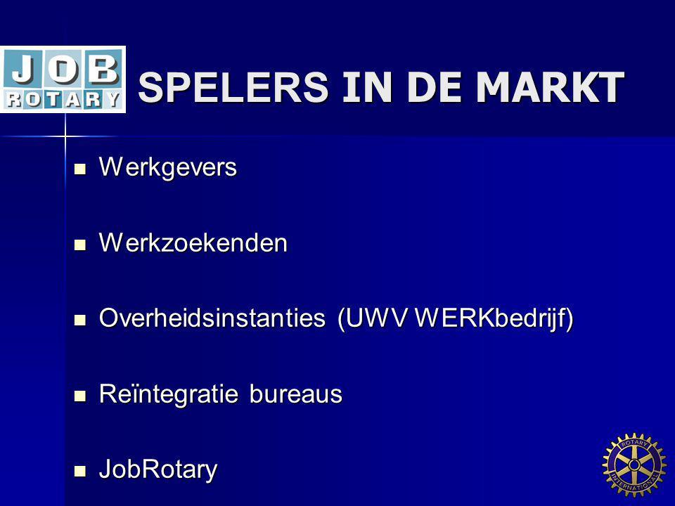SPELERS IN DE MARKT Werkgevers Werkzoekenden