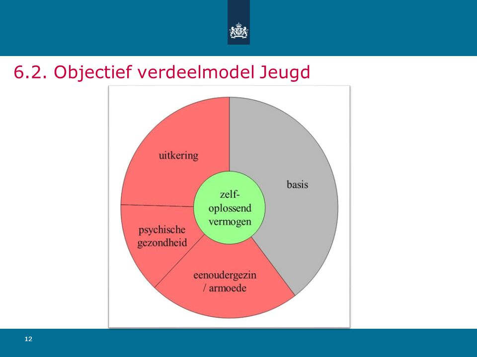 6.2. Objectief verdeelmodel Jeugd