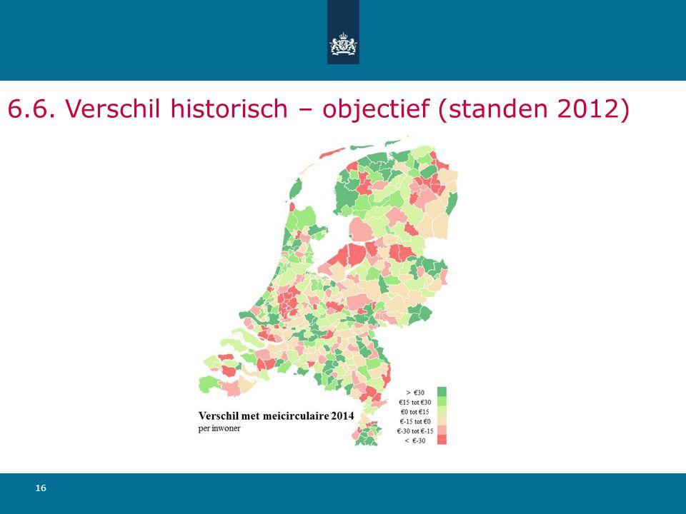 6.6. Verschil historisch – objectief (standen 2012)