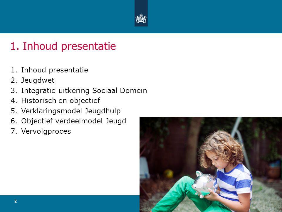 1. Inhoud presentatie Inhoud presentatie Jeugdwet